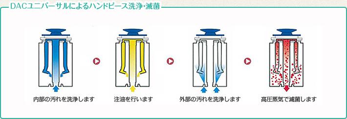 DACユニバーサルによるハンドピース洗浄・滅菌